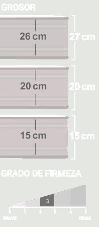 Grosor y grado de firmeza colchón Ergotec