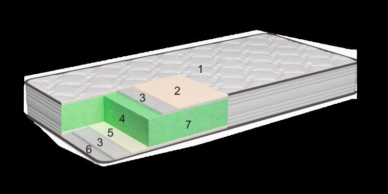 Viscodinamic mattress