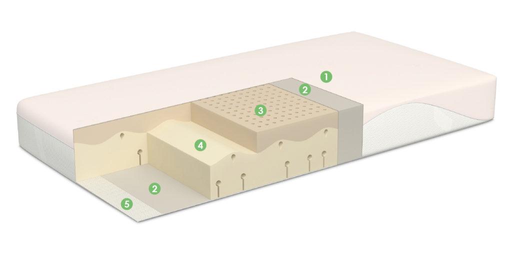Viscoelastic mattress